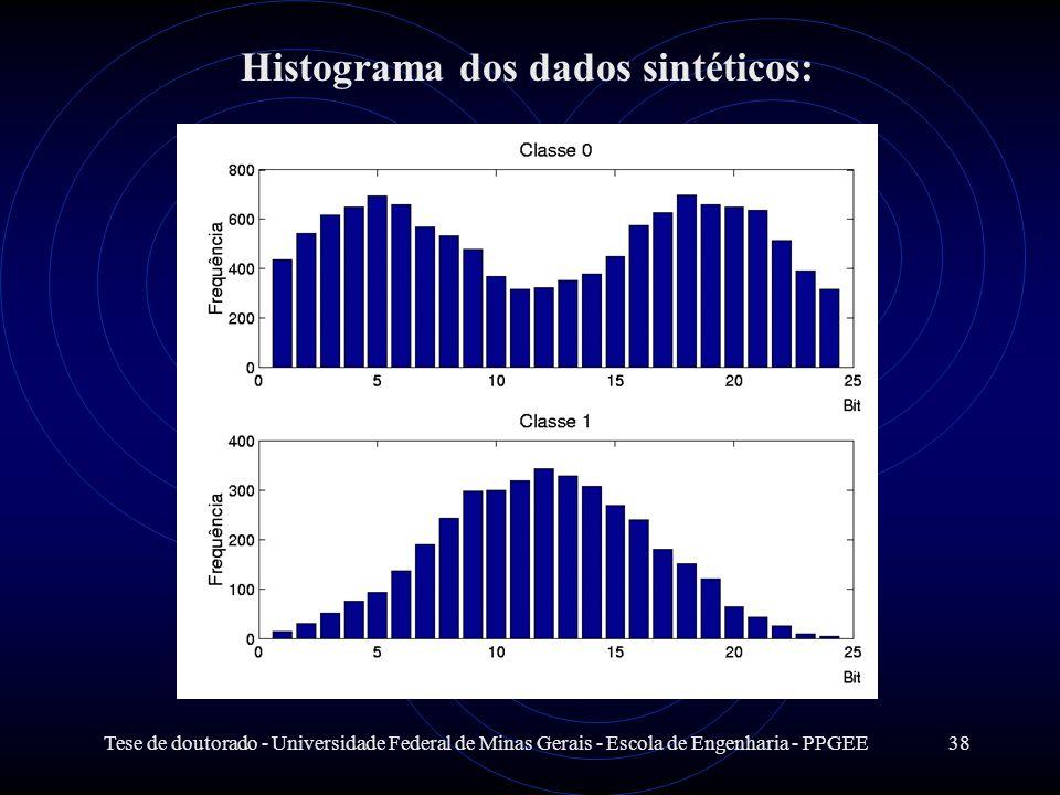Histograma dos dados sintéticos: