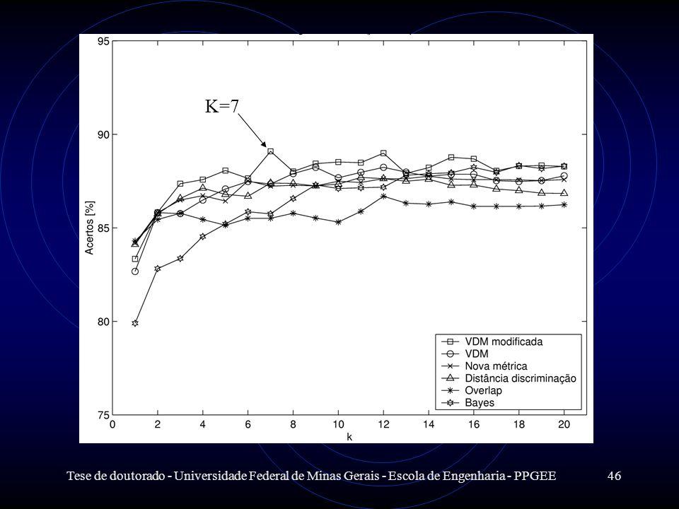 K=7 Tese de doutorado - Universidade Federal de Minas Gerais - Escola de Engenharia - PPGEE