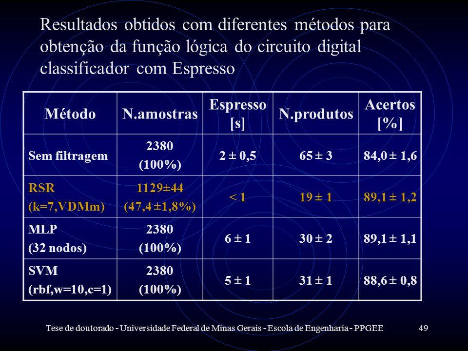 Resultados obtidos com diferentes métodos para obtenção da função lógica do circuito digital classificador com Espresso