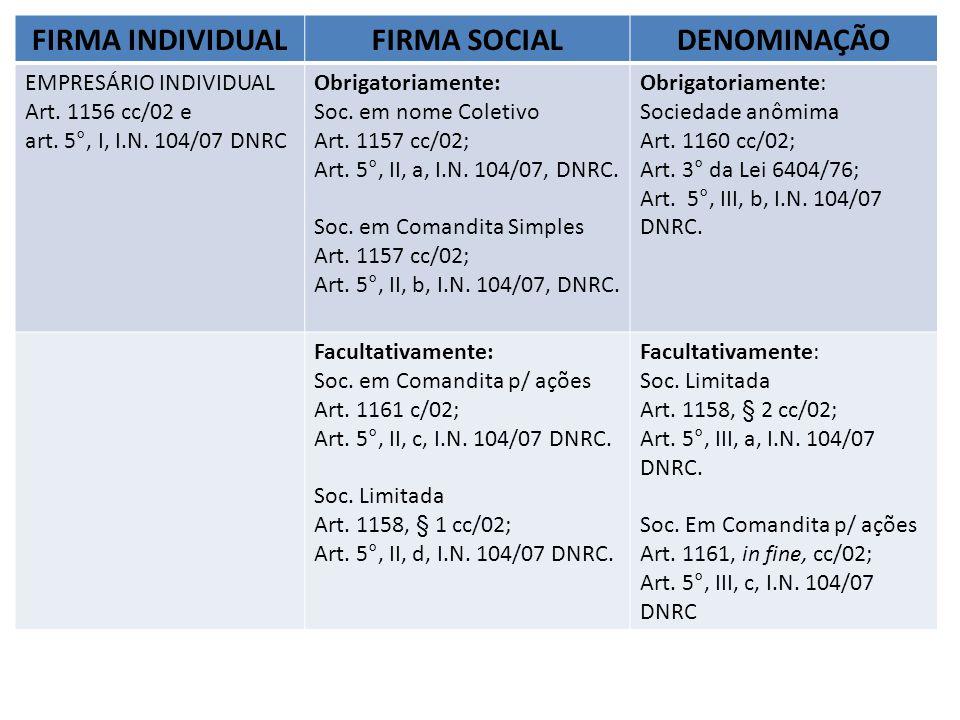 FIRMA INDIVIDUAL FIRMA SOCIAL DENOMINAÇÃO