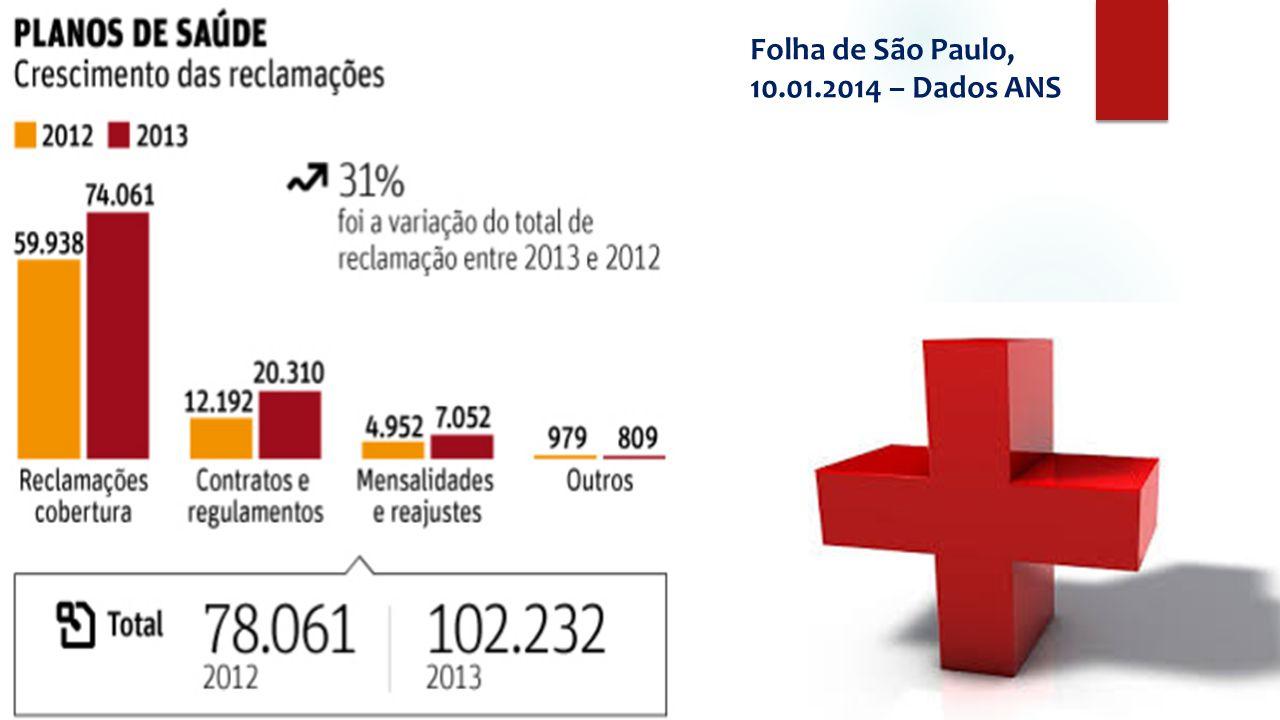 Folha de São Paulo, 10.01.2014 – Dados ANS
