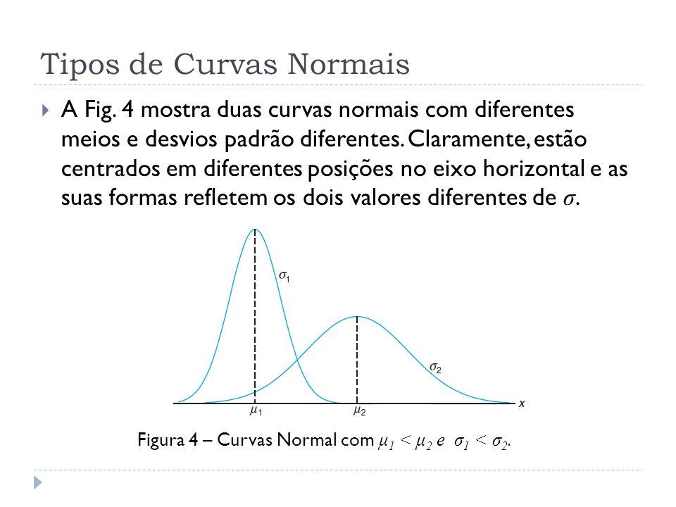 Tipos de Curvas Normais