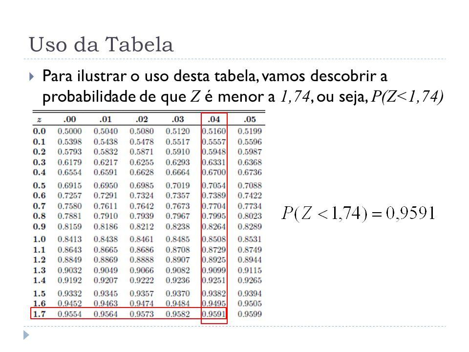 Uso da Tabela Para ilustrar o uso desta tabela, vamos descobrir a probabilidade de que Z é menor a 1,74, ou seja, P(Z<1,74)