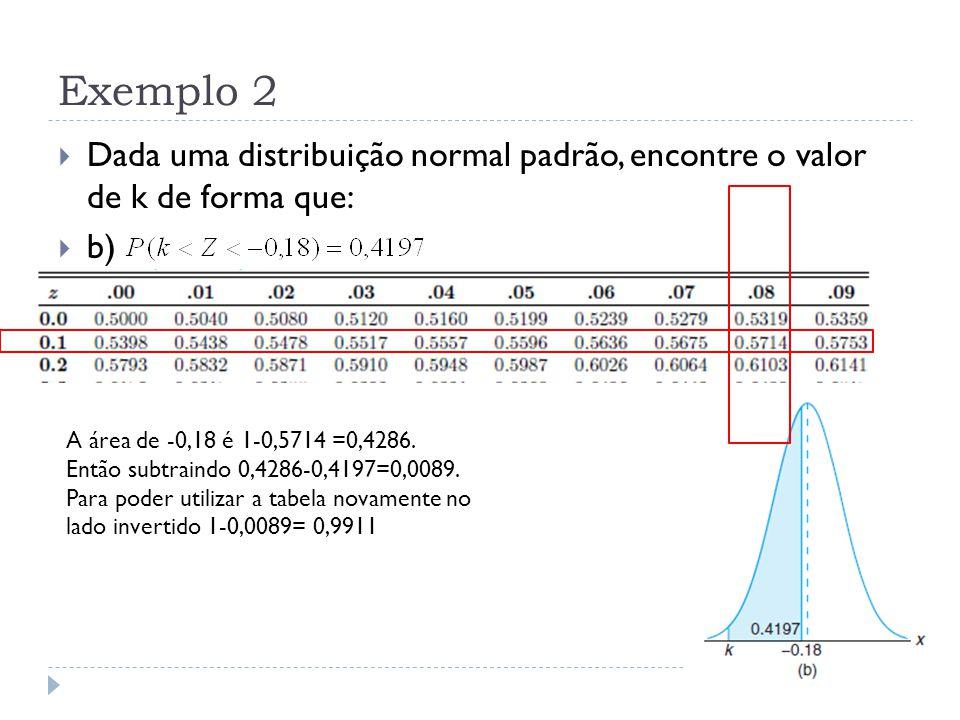 Exemplo 2 Dada uma distribuição normal padrão, encontre o valor de k de forma que: b) A área de -0,18 é 1-0,5714 =0,4286.