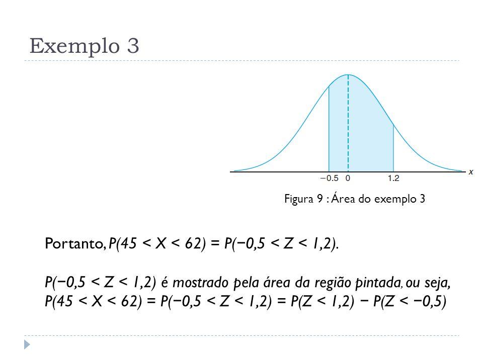 Exemplo 3 Portanto, P(45 < X < 62) = P(−0,5 < Z < 1,2).