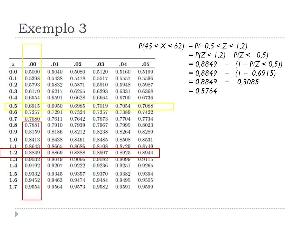 Exemplo 3 P(45 < X < 62) = P(−0,5 < Z < 1,2)