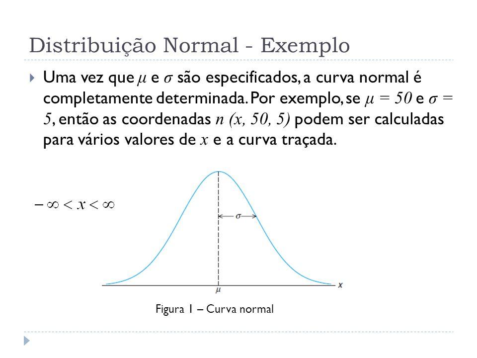 Distribuição Normal - Exemplo