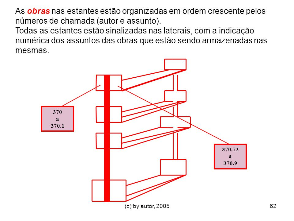 As obras nas estantes estão organizadas em ordem crescente pelos números de chamada (autor e assunto).