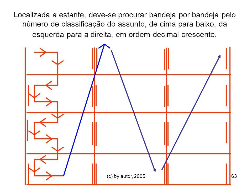 Localizada a estante, deve-se procurar bandeja por bandeja pelo número de classificação do assunto, de cima para baixo, da esquerda para a direita, em ordem decimal crescente.
