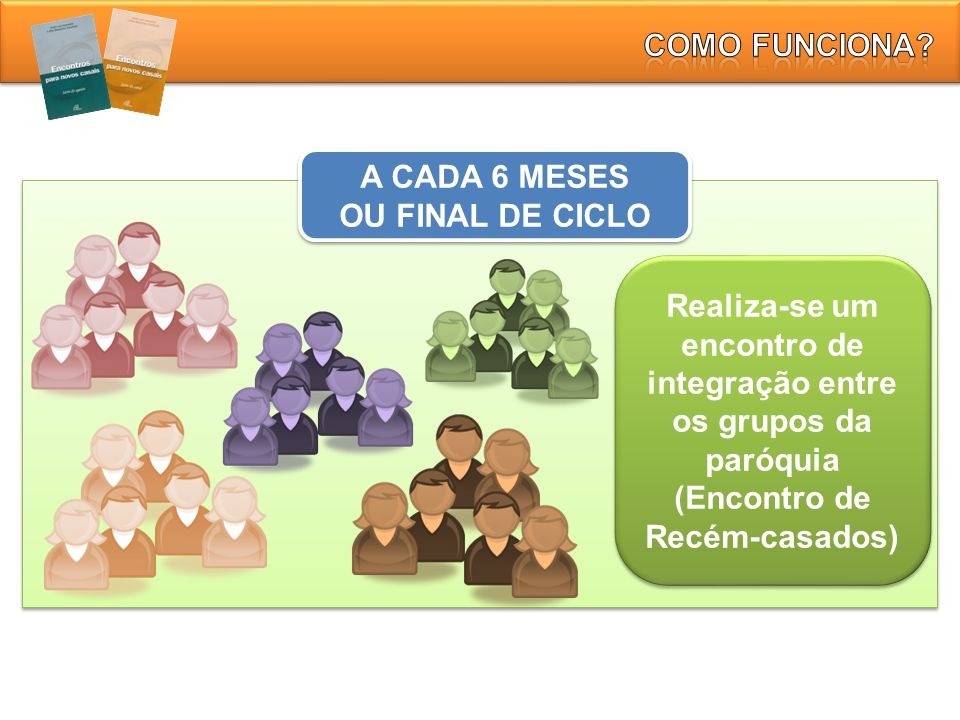 COMO FUNCIONA. A CADA 6 MESES. OU FINAL DE CICLO.