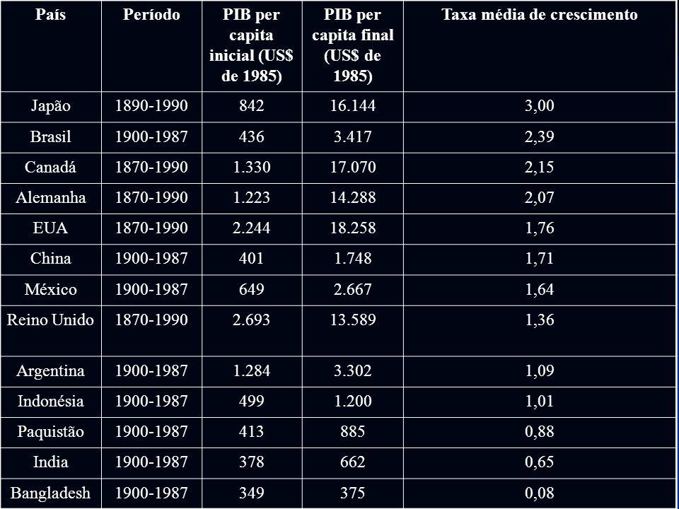 PIB per capita inicial (US$ de 1985)