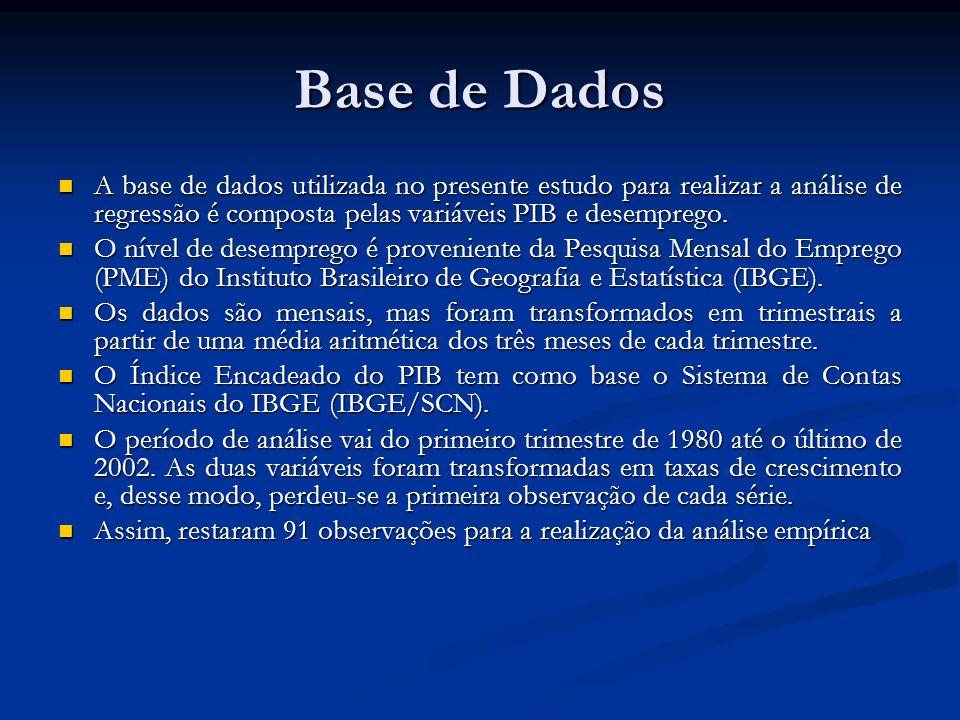 Base de Dados A base de dados utilizada no presente estudo para realizar a análise de regressão é composta pelas variáveis PIB e desemprego.
