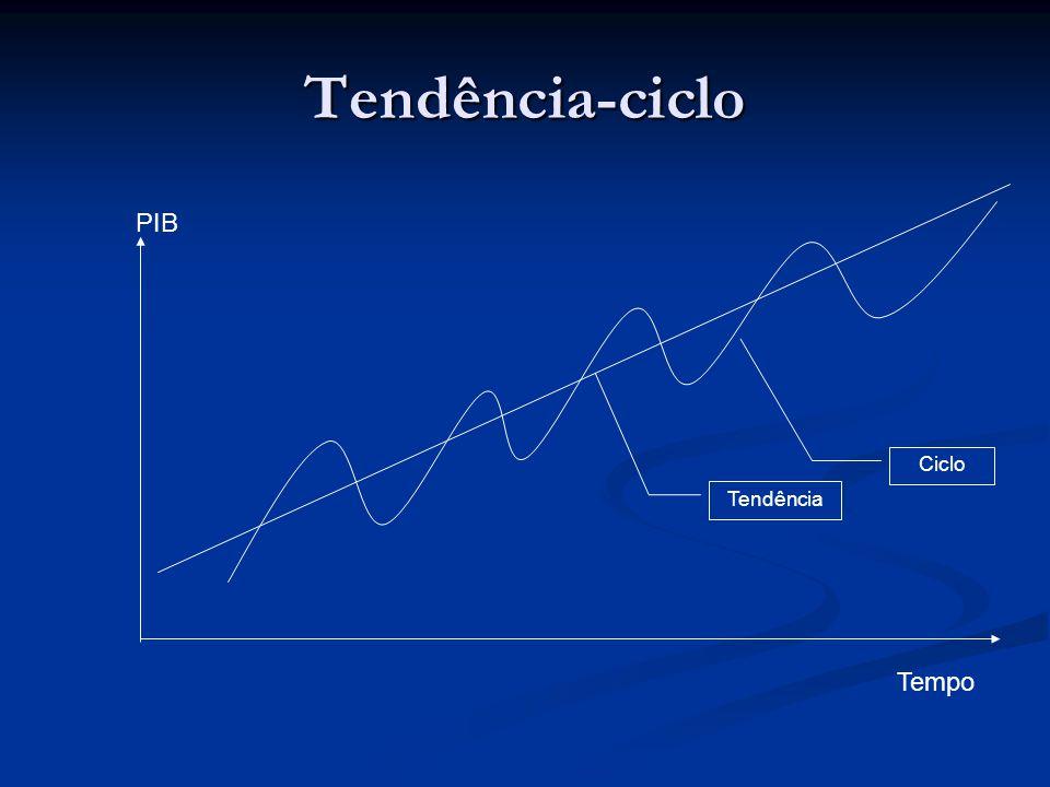 Tendência-ciclo PIB Ciclo Tendência Tempo