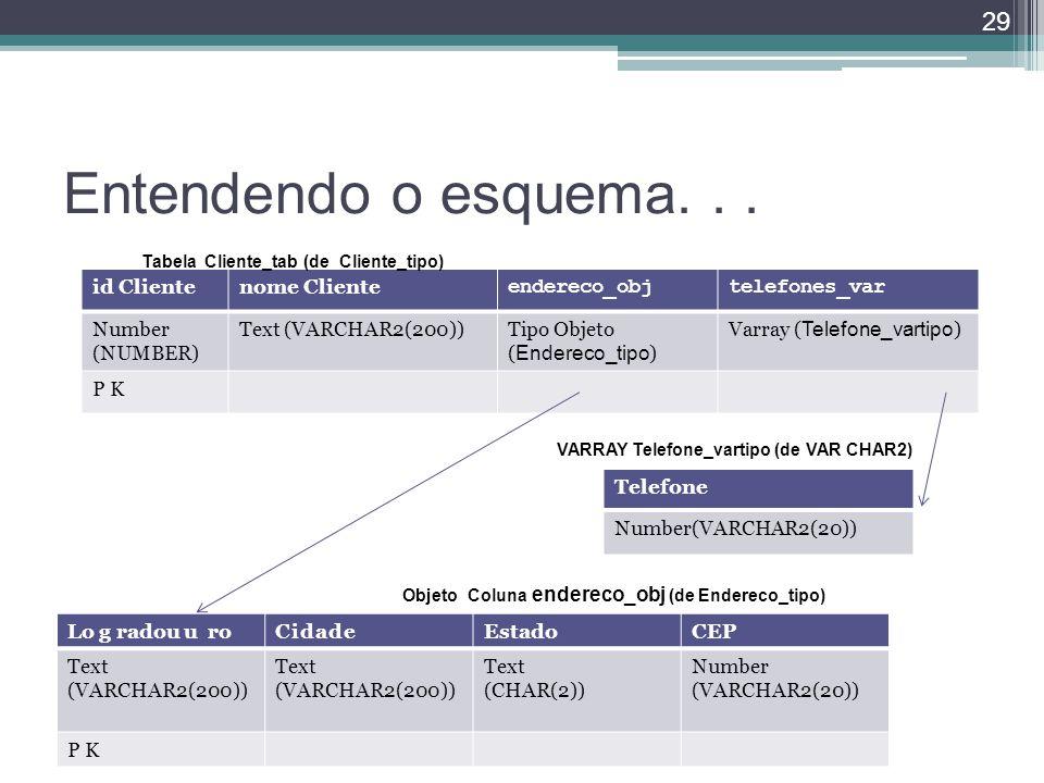 Entendendo o esquema. . . id Cliente nome Cliente endereco_obj