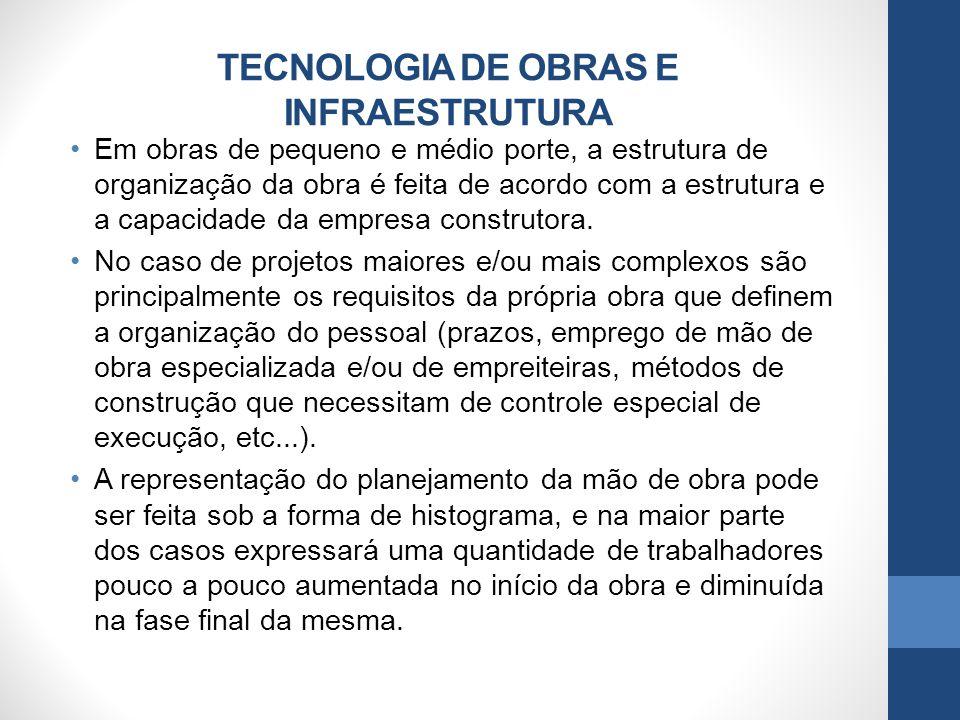 TECNOLOGIA DE OBRAS E INFRAESTRUTURA