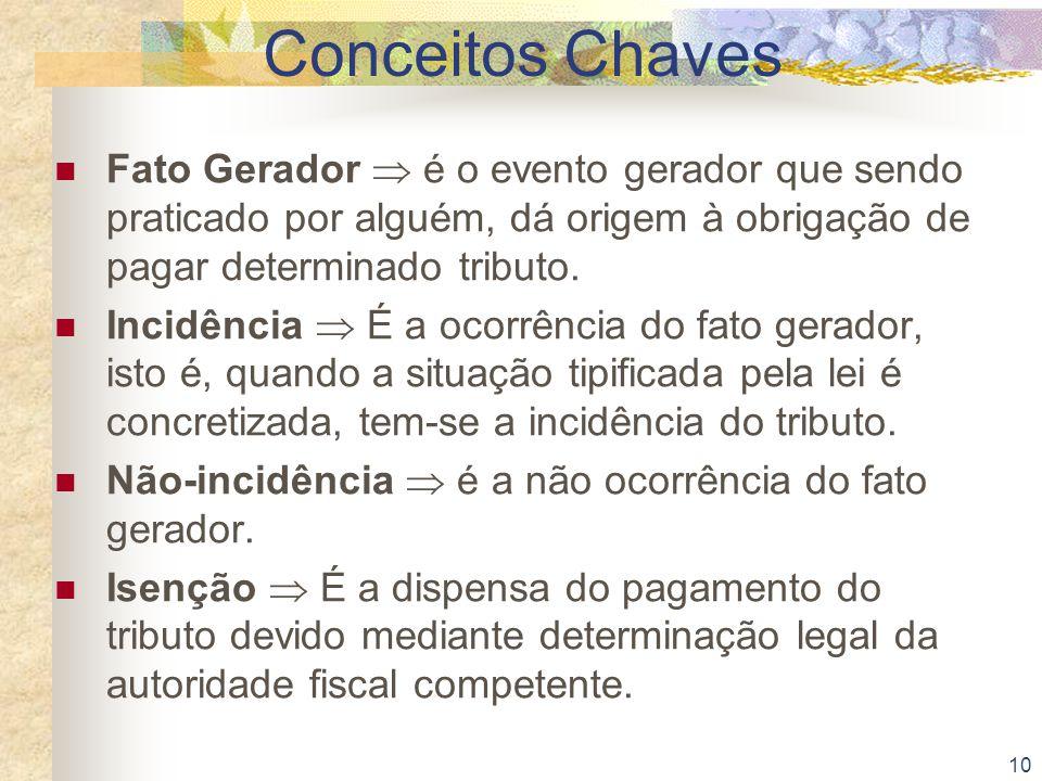 Conceitos Chaves Fato Gerador  é o evento gerador que sendo praticado por alguém, dá origem à obrigação de pagar determinado tributo.