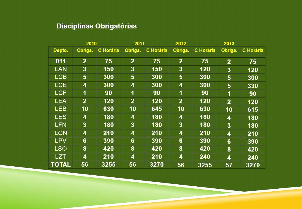 Disciplinas Obrigatórias