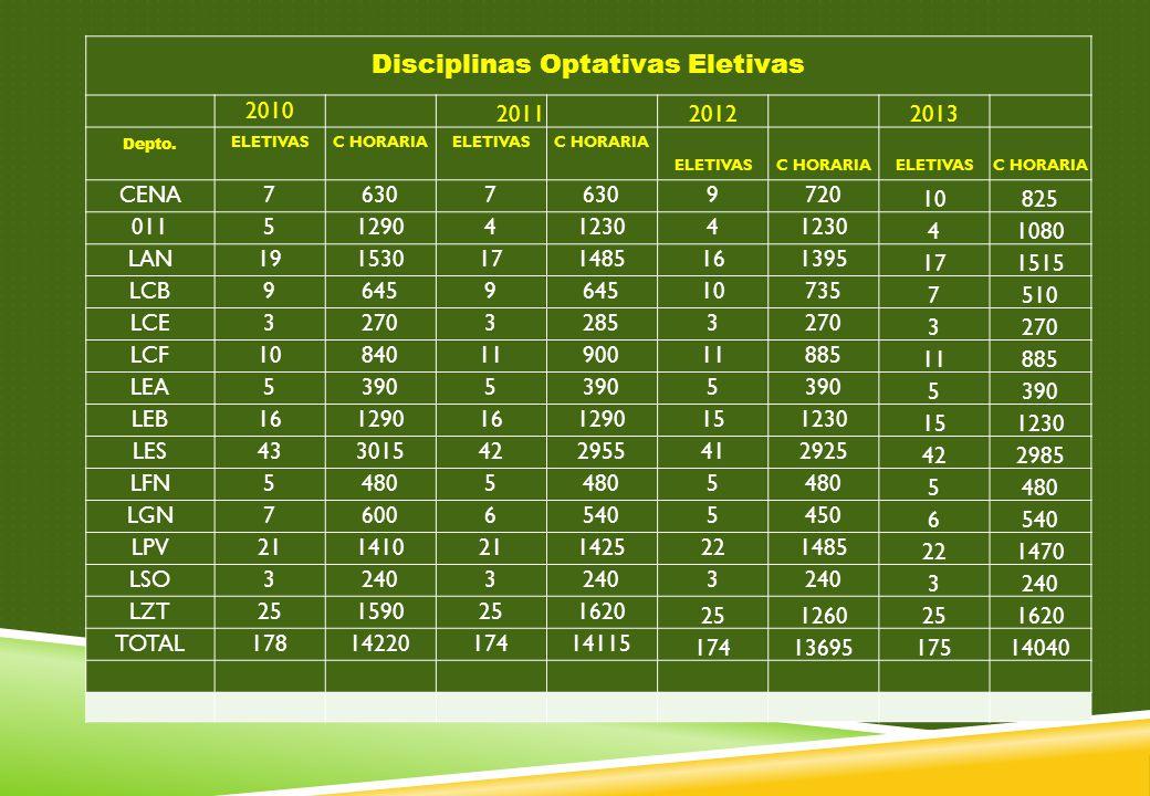 Disciplinas Optativas Eletivas