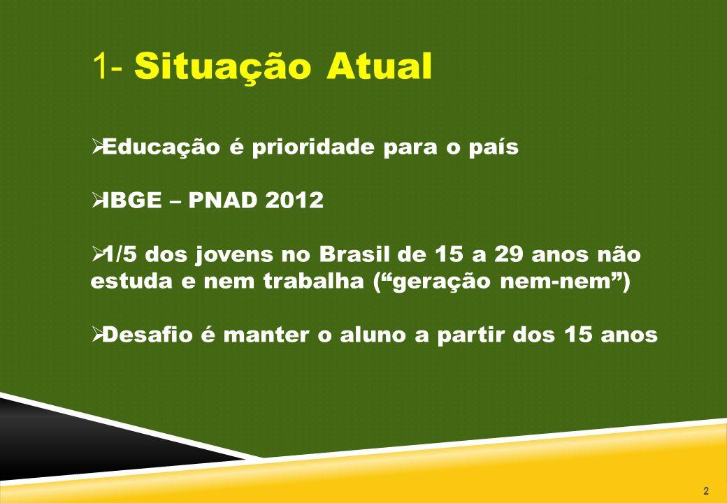 1- Situação Atual Educação é prioridade para o país IBGE – PNAD 2012