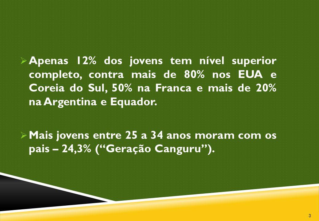 Apenas 12% dos jovens tem nível superior completo, contra mais de 80% nos EUA e Coreia do Sul, 50% na Franca e mais de 20% na Argentina e Equador.