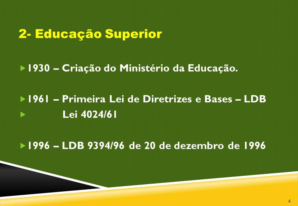 2- Educação Superior 1930 – Criação do Ministério da Educação.