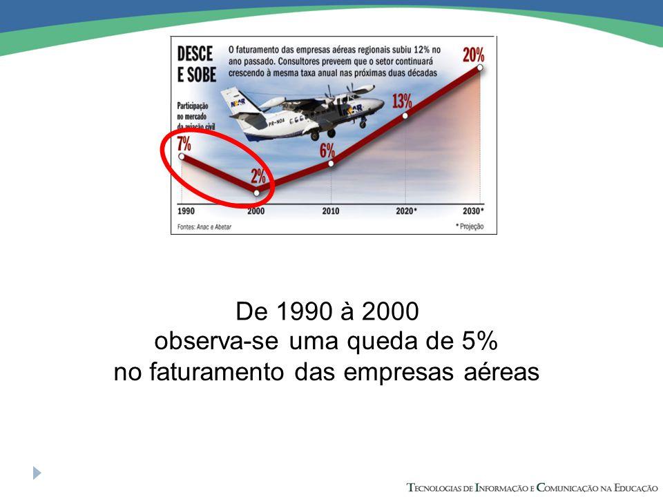observa-se uma queda de 5% no faturamento das empresas aéreas