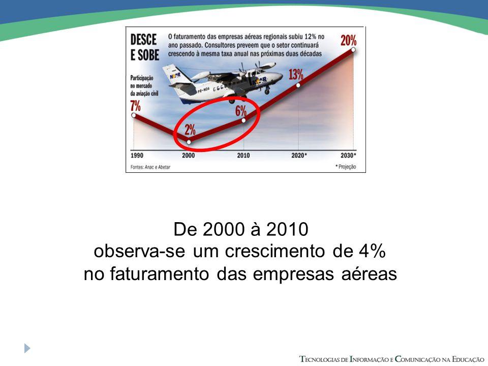 observa-se um crescimento de 4% no faturamento das empresas aéreas