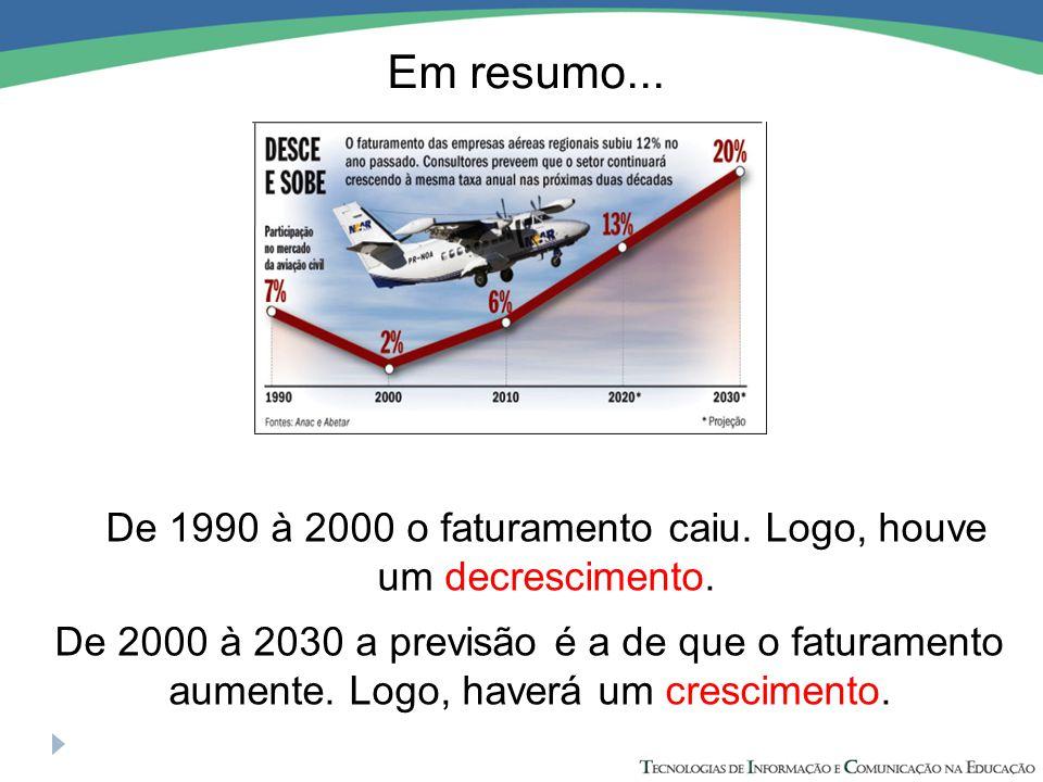 De 1990 à 2000 o faturamento caiu. Logo, houve um decrescimento.