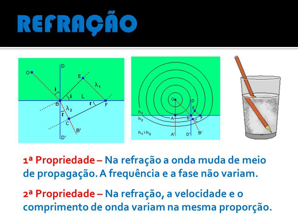 REFRAÇÃO 1ª Propriedade – Na refração a onda muda de meio de propagação. A frequência e a fase não variam.