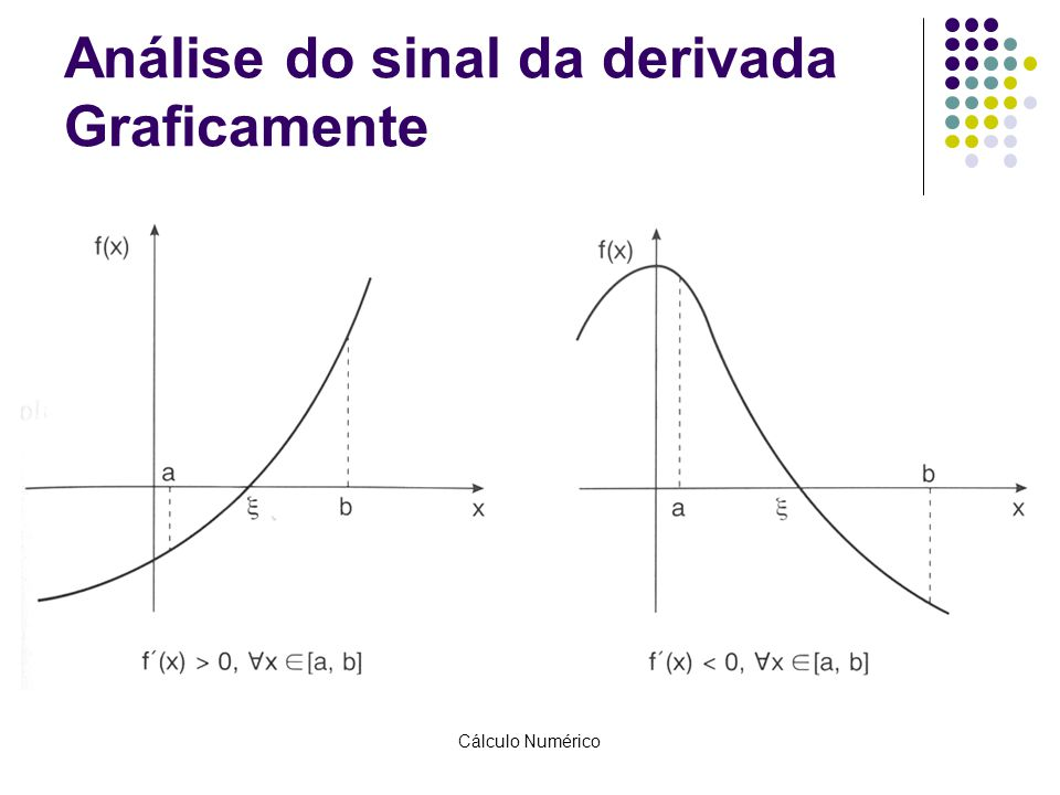 Análise do sinal da derivada Graficamente