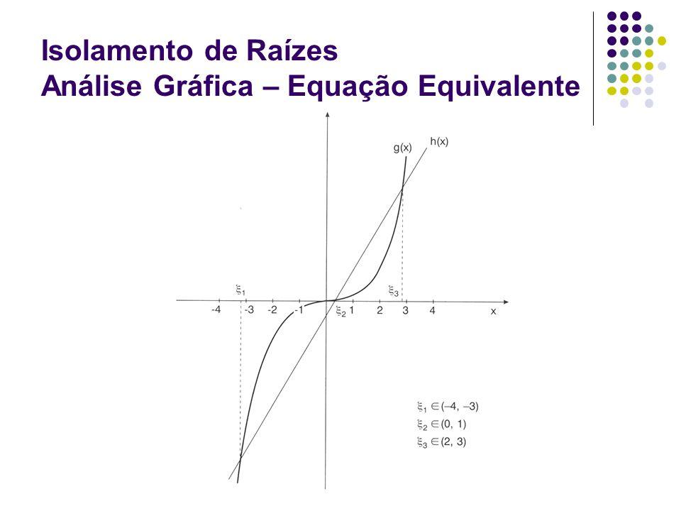 Isolamento de Raízes Análise Gráfica – Equação Equivalente