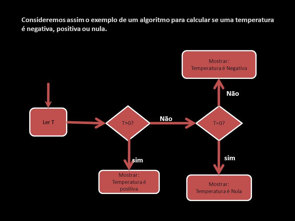 Consideremos assim o exemplo de um algoritmo para calcular se uma temperatura é negativa, positiva ou nula.