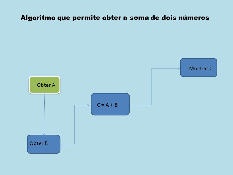 Algoritmo que permite obter a soma de dois números