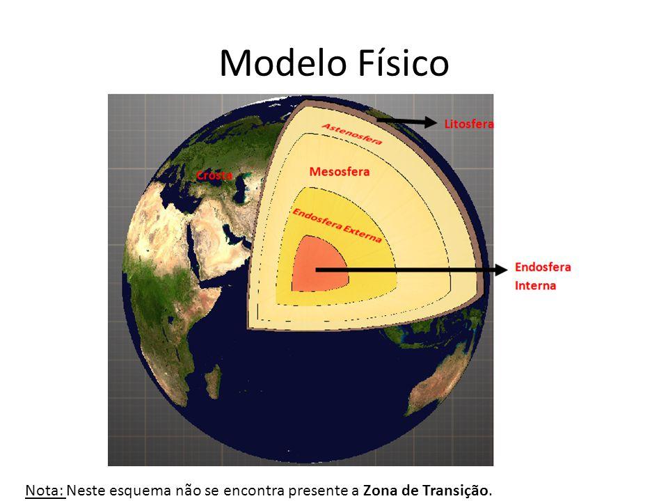 Modelo Físico Nota: Neste esquema não se encontra presente a Zona de Transição.