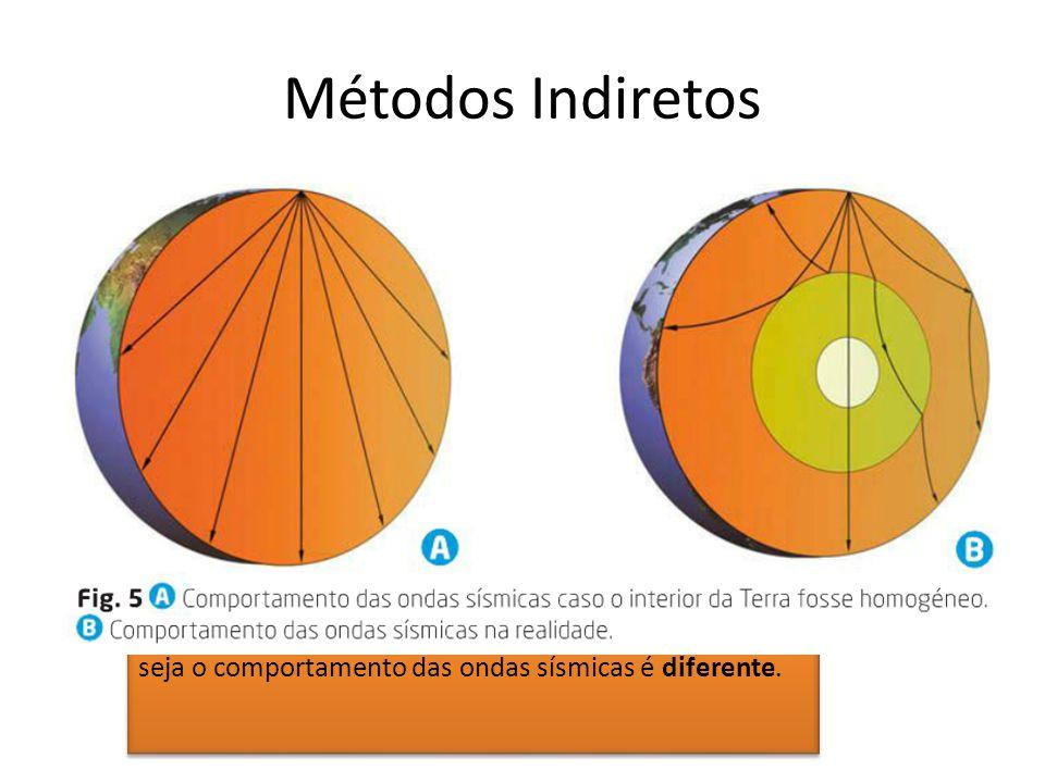 Métodos Indiretos A sismologia é um exemplo de método indireto.