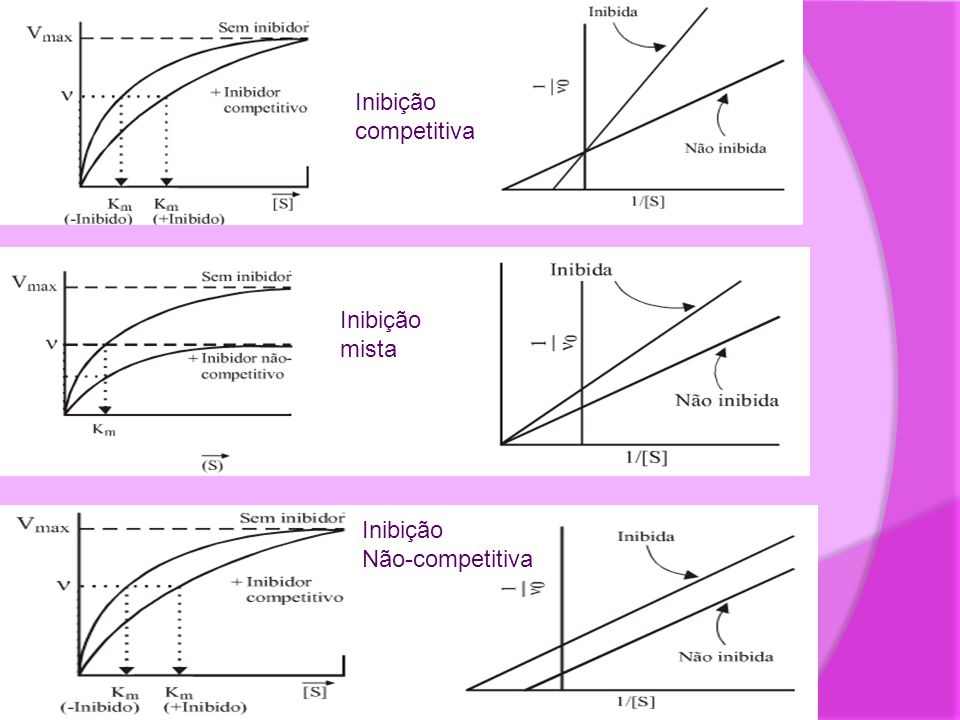 Inibição competitiva Inibição mista Inibição Não-competitiva