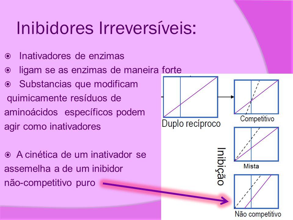 Inibidores Irreversíveis: