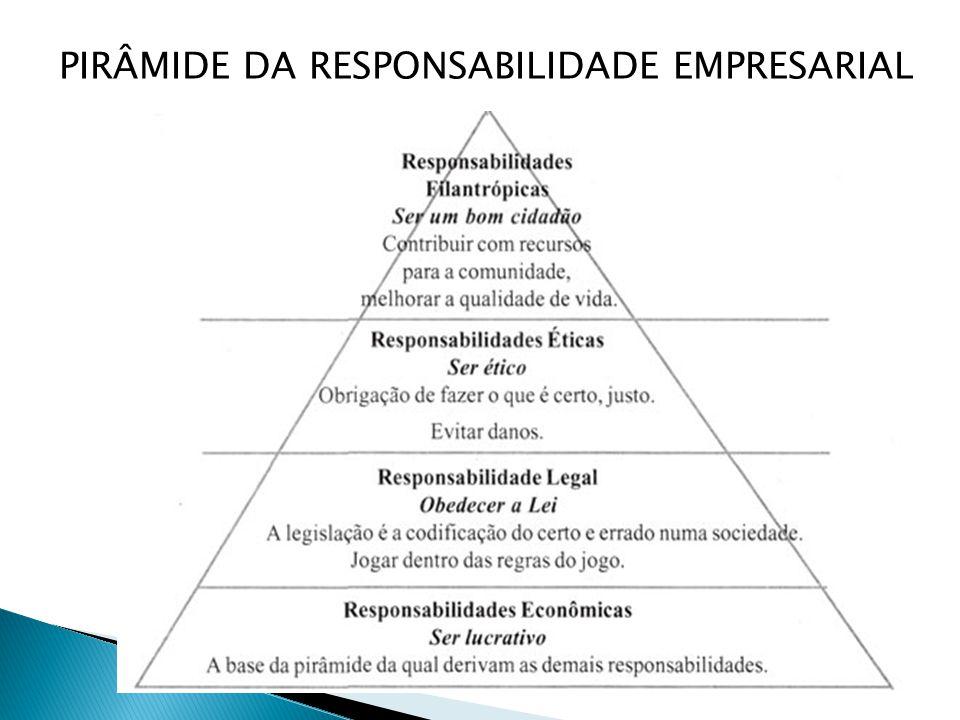 PIRÂMIDE DA RESPONSABILIDADE EMPRESARIAL
