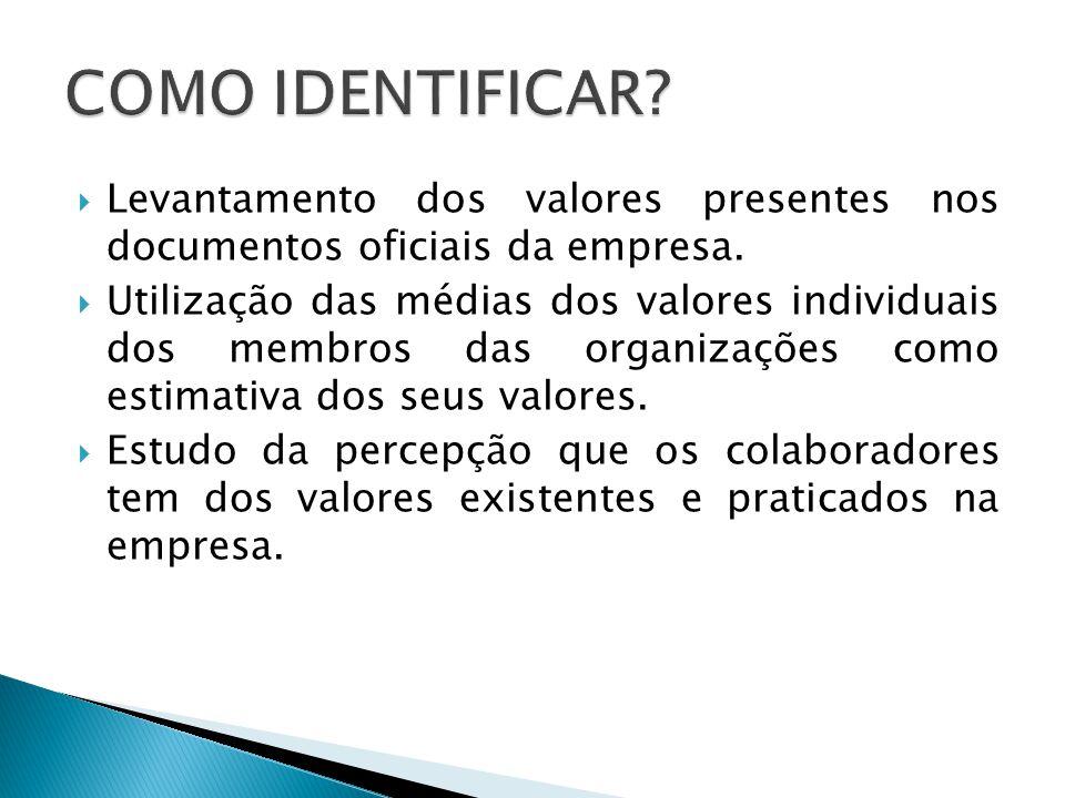 COMO IDENTIFICAR Levantamento dos valores presentes nos documentos oficiais da empresa.