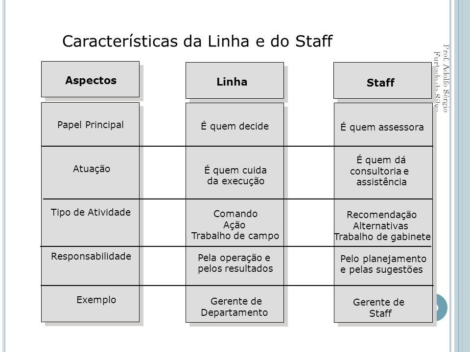Características da Linha e do Staff