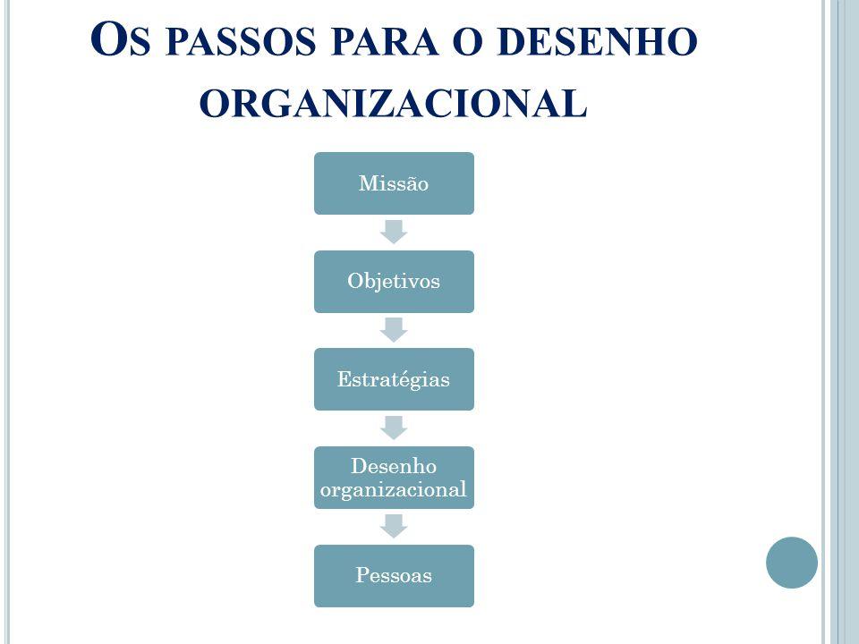 Os passos para o desenho organizacional