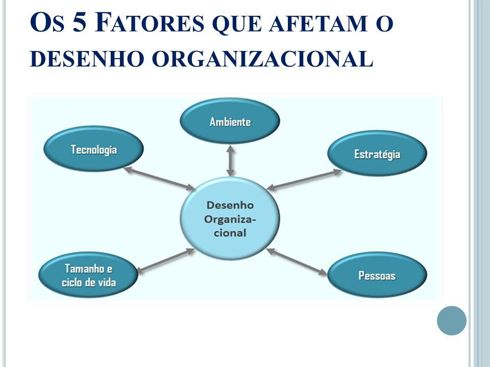 Os 5 Fatores que afetam o desenho organizacional