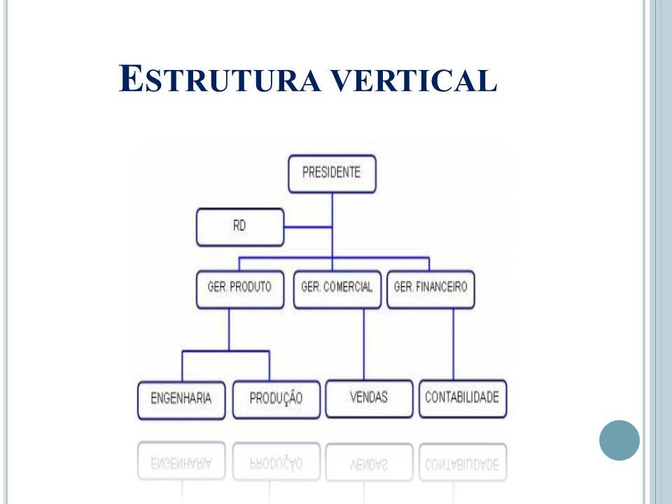 Estrutura vertical