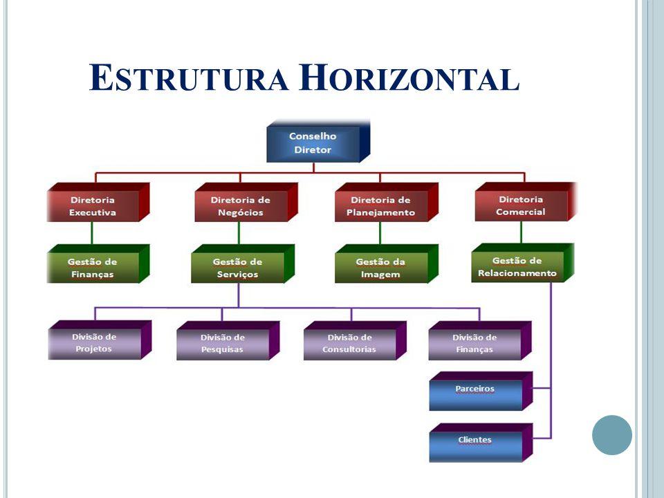 Estrutura Horizontal