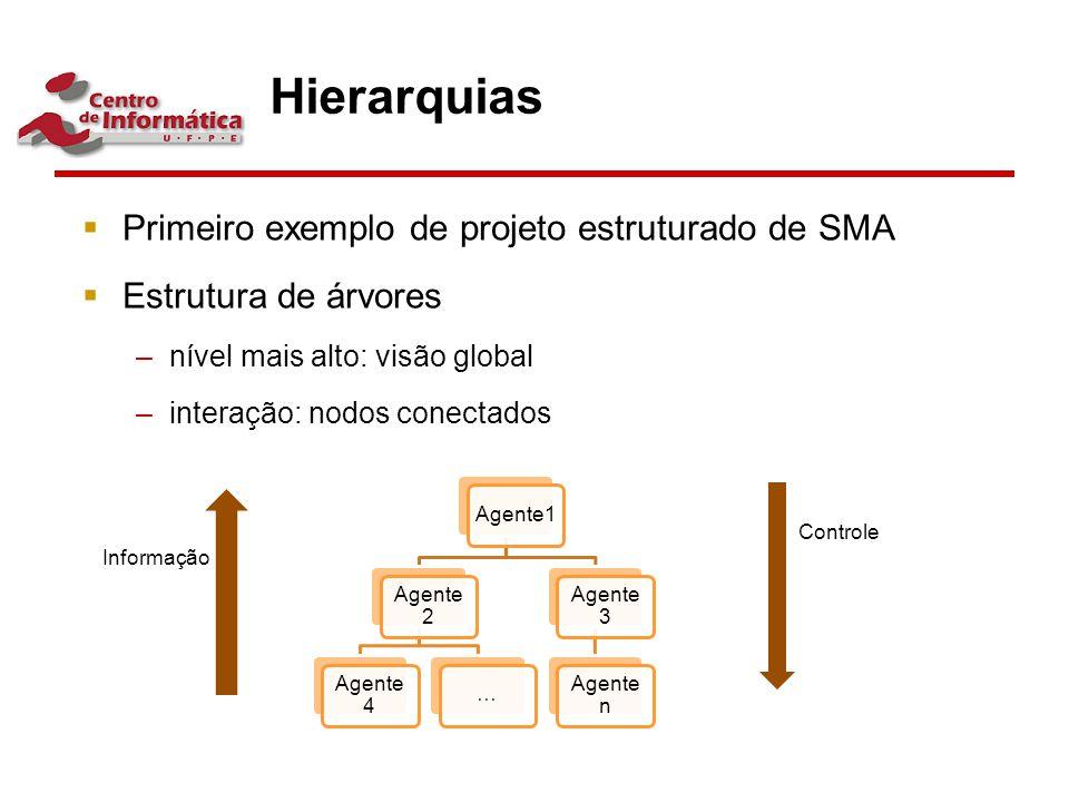 Hierarquias Primeiro exemplo de projeto estruturado de SMA