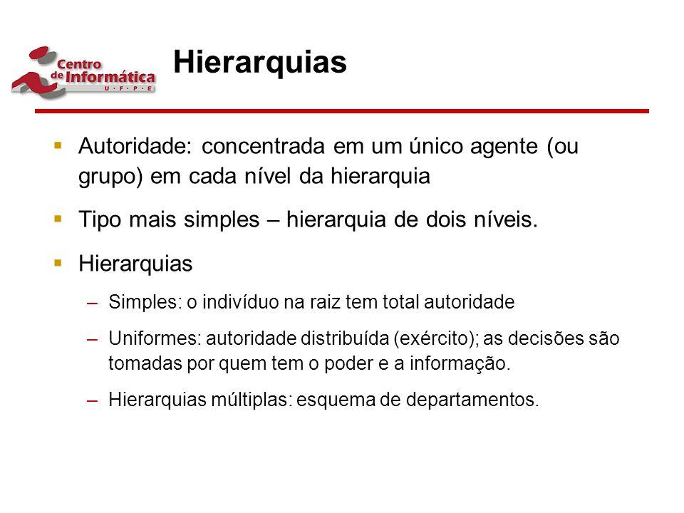 Hierarquias Autoridade: concentrada em um único agente (ou grupo) em cada nível da hierarquia. Tipo mais simples – hierarquia de dois níveis.