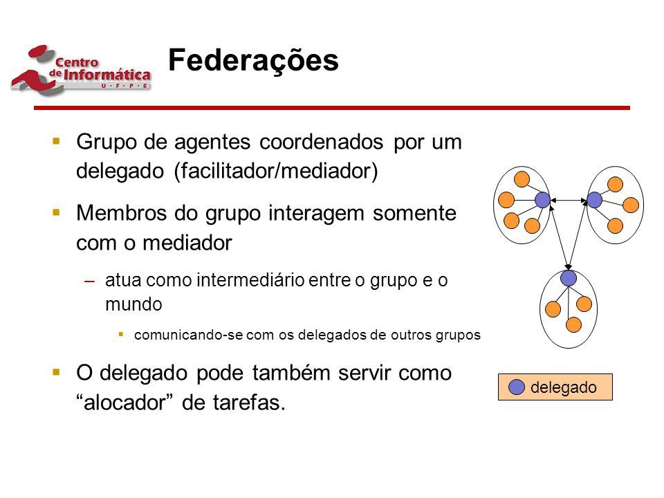 Federações Grupo de agentes coordenados por um delegado (facilitador/mediador) Membros do grupo interagem somente com o mediador.