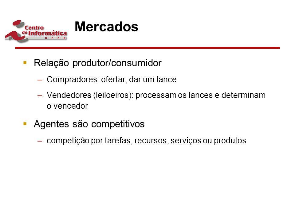 Mercados Relação produtor/consumidor Agentes são competitivos