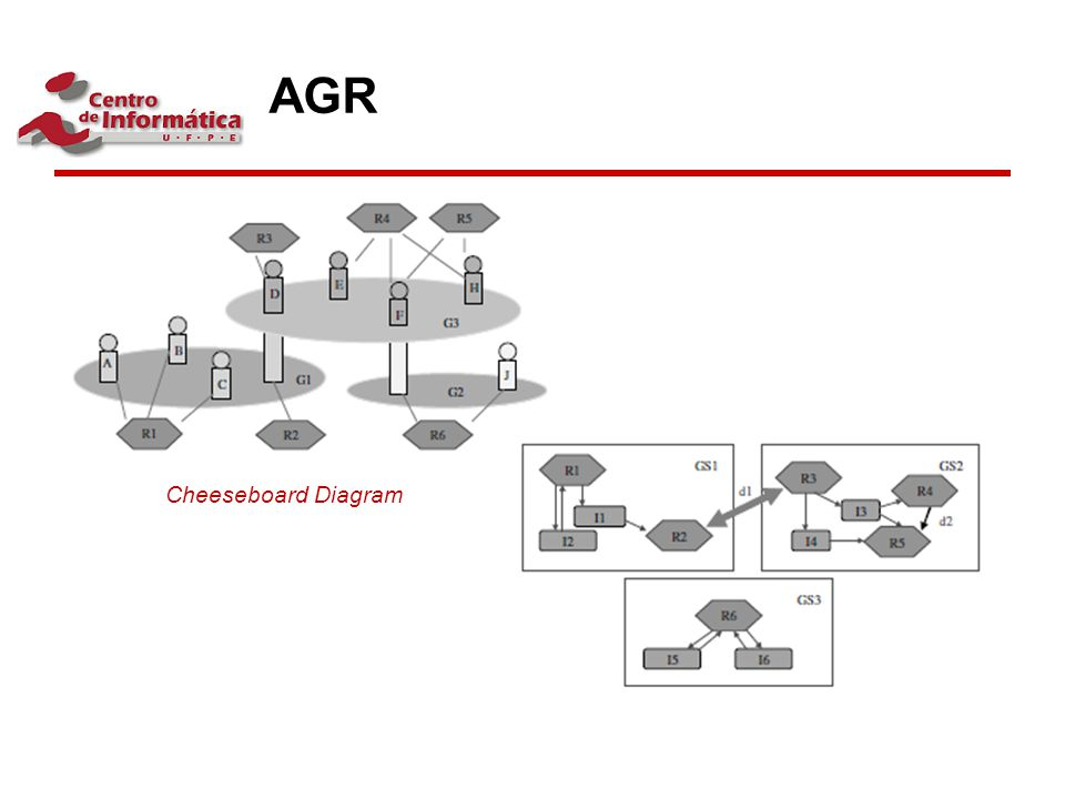 AGR Cheeseboard Diagram