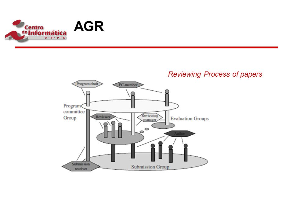 AGR Reviewing Process of papers
